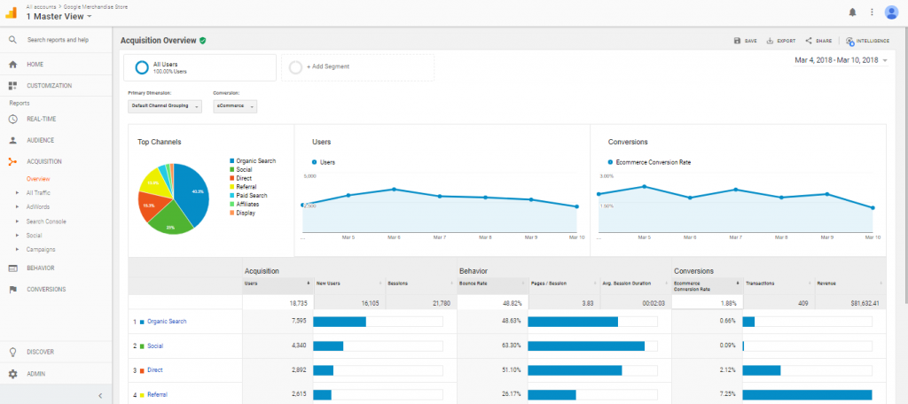 errores en google analytics